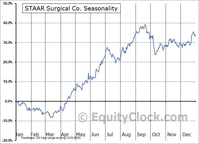 STAAR Surgical Co. (NASD:STAA) Seasonality