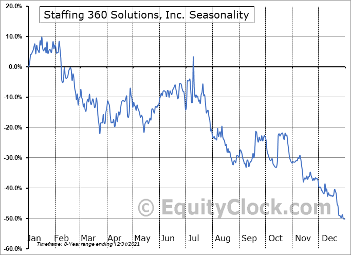 Staffing 360 Solutions, Inc. Seasonal Chart