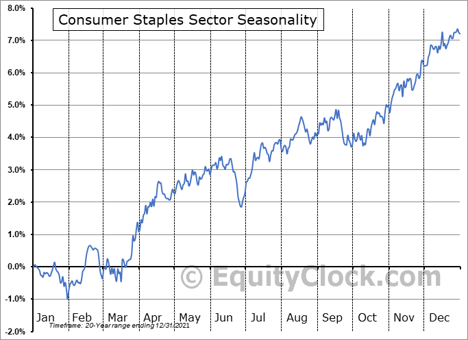 Consumer Staples Sector Seasonal Chart