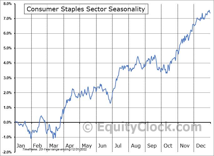 Consumer Staples Sector Seasonal Chart
