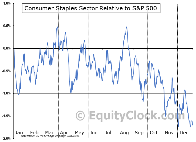 STAPLES Relative to the S&P 500