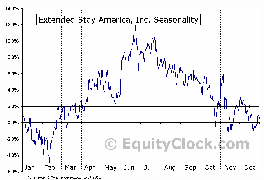 Extended Stay America, Inc. (STAY) Seasonal Chart