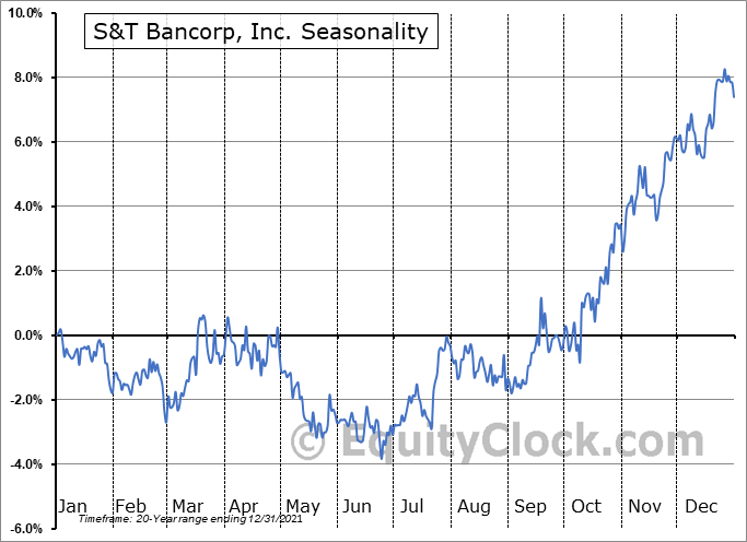 S&T Bancorp, Inc. (NASD:STBA) Seasonality