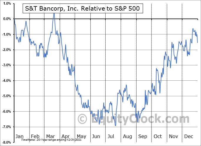 STBA Relative to the S&P 500