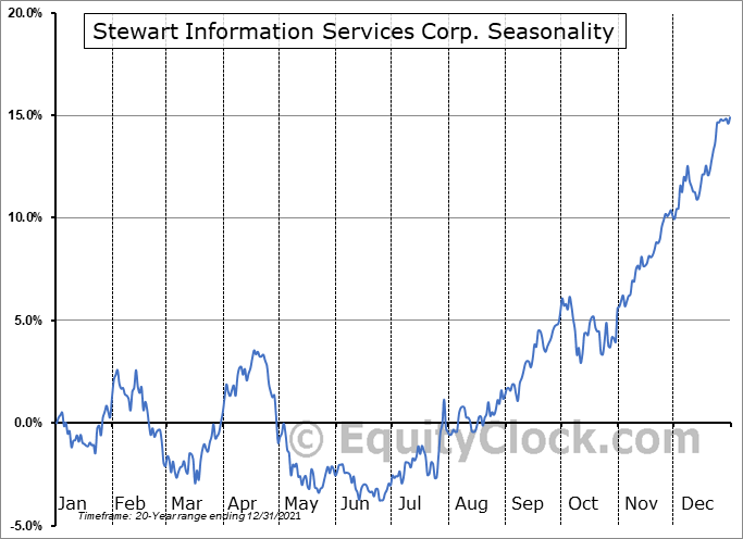 Stewart Information Services Corp. (NYSE:STC) Seasonality
