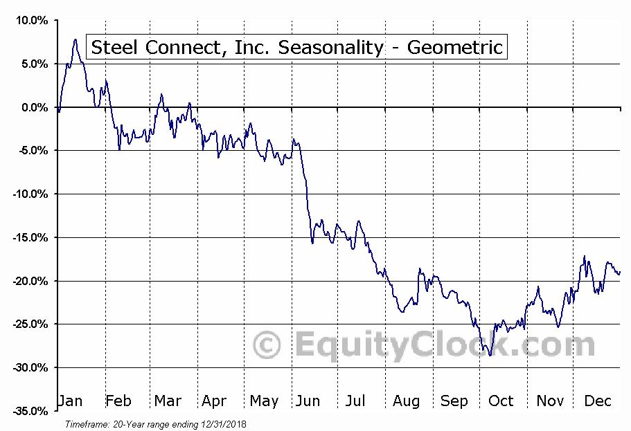 Steel Connect, Inc. (NASD:STCN) Seasonality