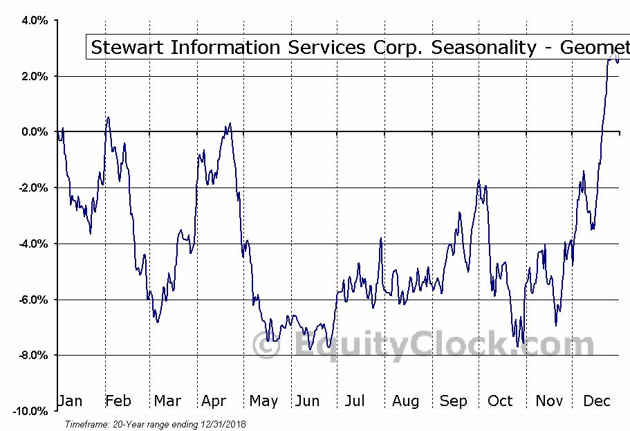 Stewart Information Services Corp. (NYSE:STC) Seasonality