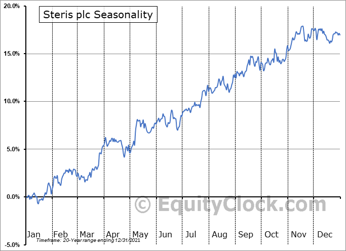 Steris plc (NYSE:STE) Seasonality