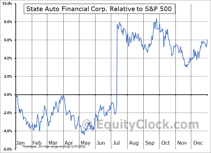 STFC Relative to the S&P 500