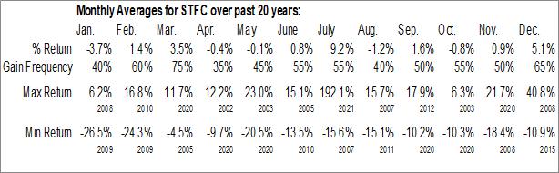 Monthly Seasonal State Auto Financial Corp. (NASD:STFC)