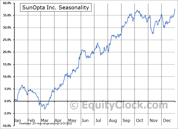 SunOpta Inc. (NASD:STKL) Seasonality