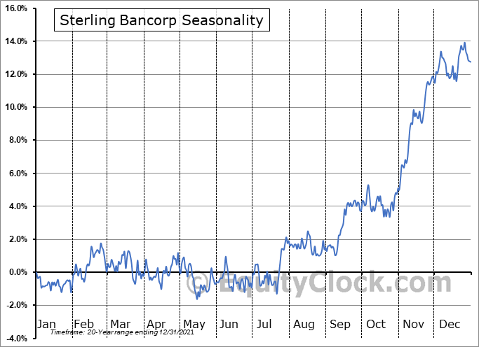 Sterling Bancorp Seasonal Chart