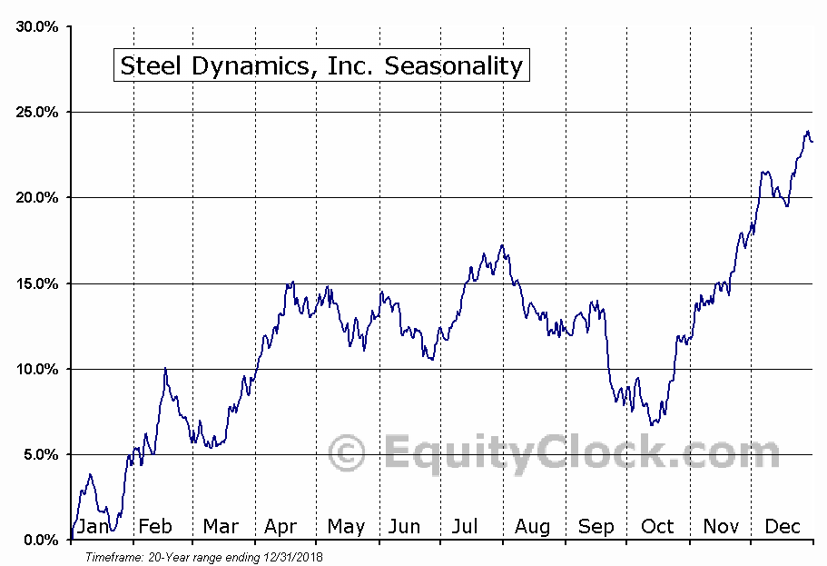 Steel Dynamics, Inc. (STLD) Seasonal Chart