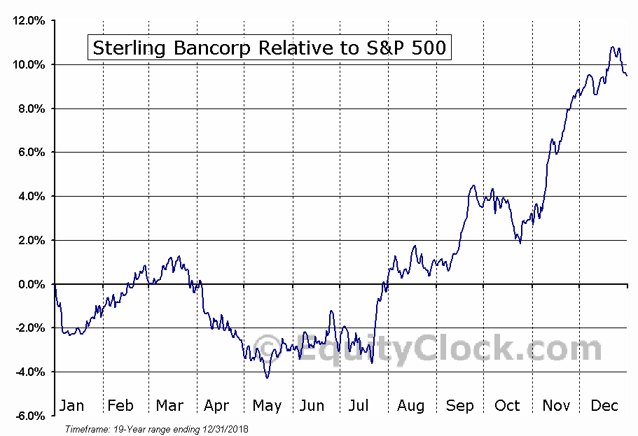 STL Relative to the S&P 500