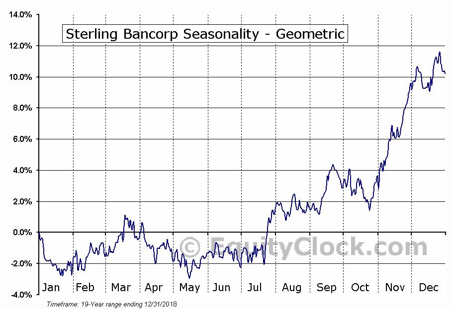 Sterling Bancorp (NYSE:STL) Seasonality