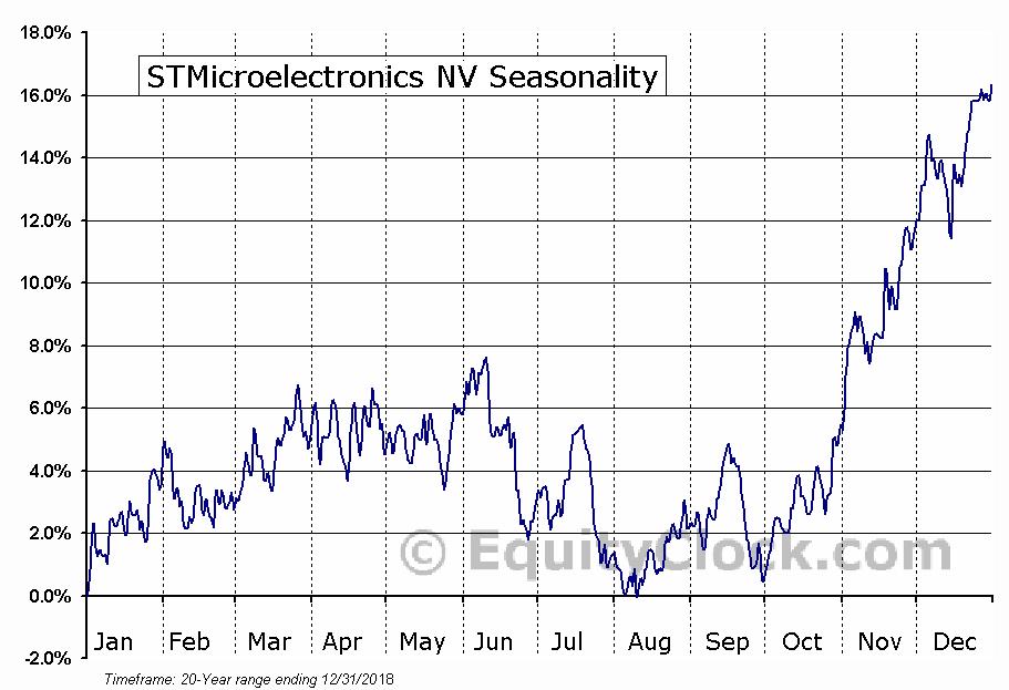 STMicroelectronics N.V. Seasonal Chart