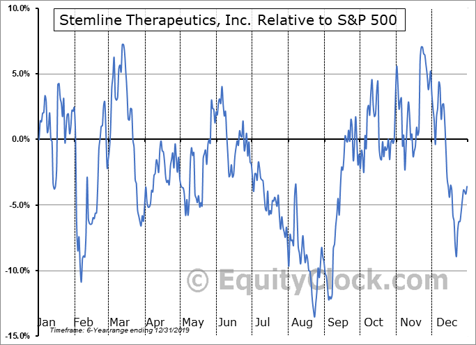 STML Relative to the S&P 500