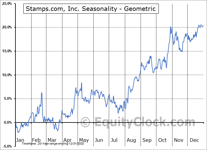Stamps.com, Inc. (NASD:STMP) Seasonality