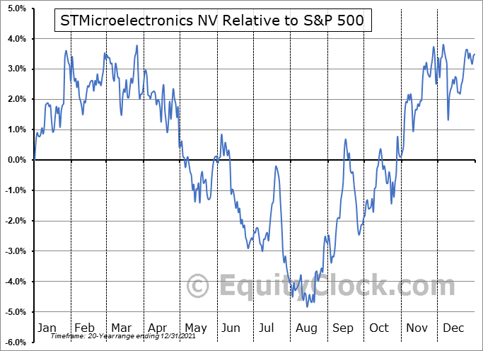 STM Relative to the S&P 500