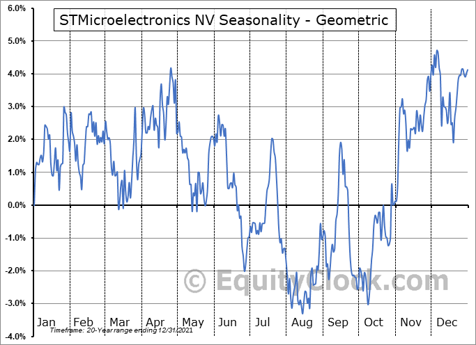 STMicroelectronics NV (NYSE:STM) Seasonality