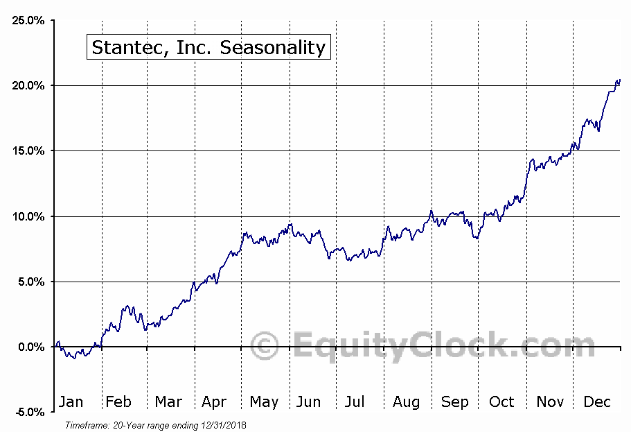 Stantec Inc.  (TSE:STN) Seasonal Chart