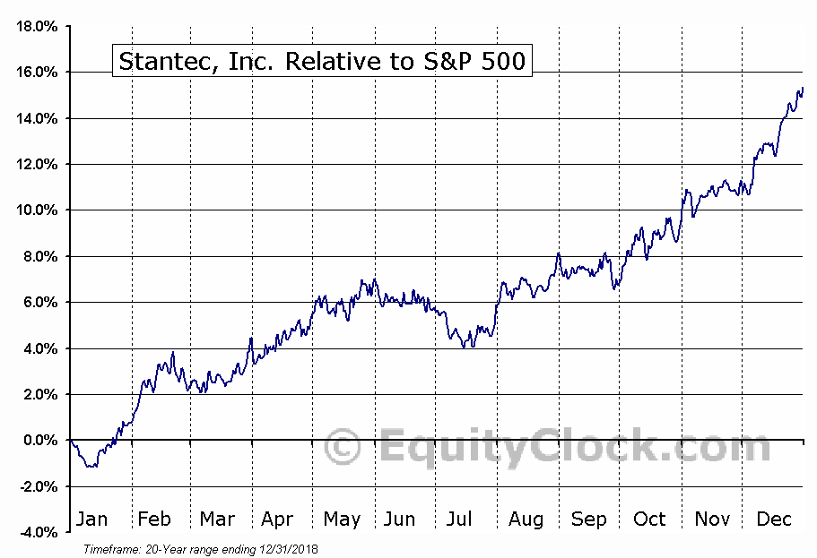 STN.TO Relative to the S&P 500