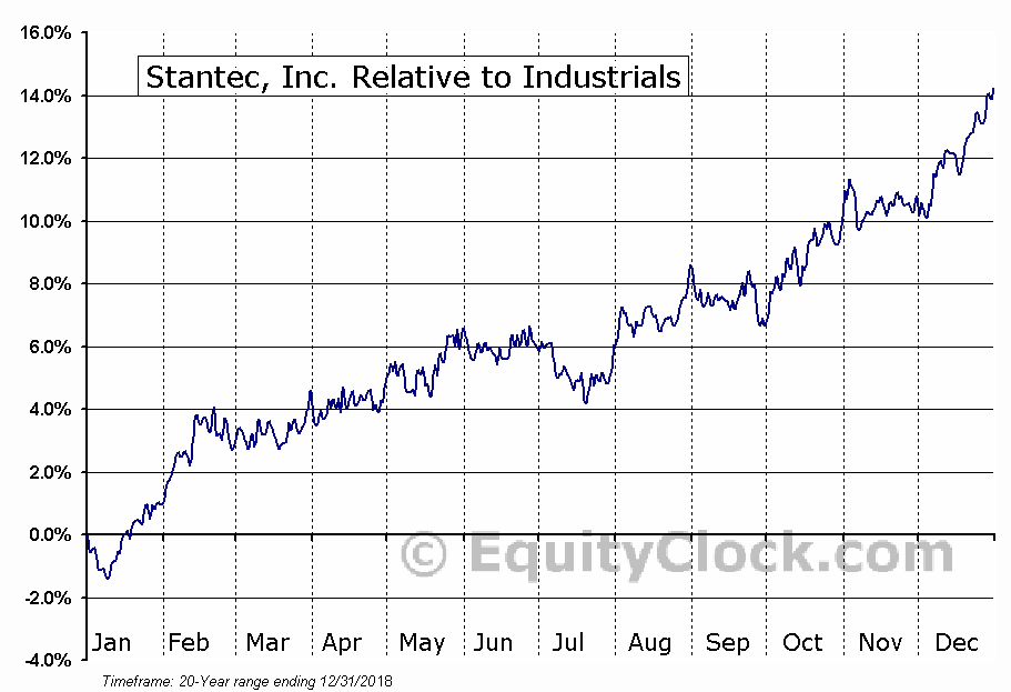 STN.TO Relative to the Sector