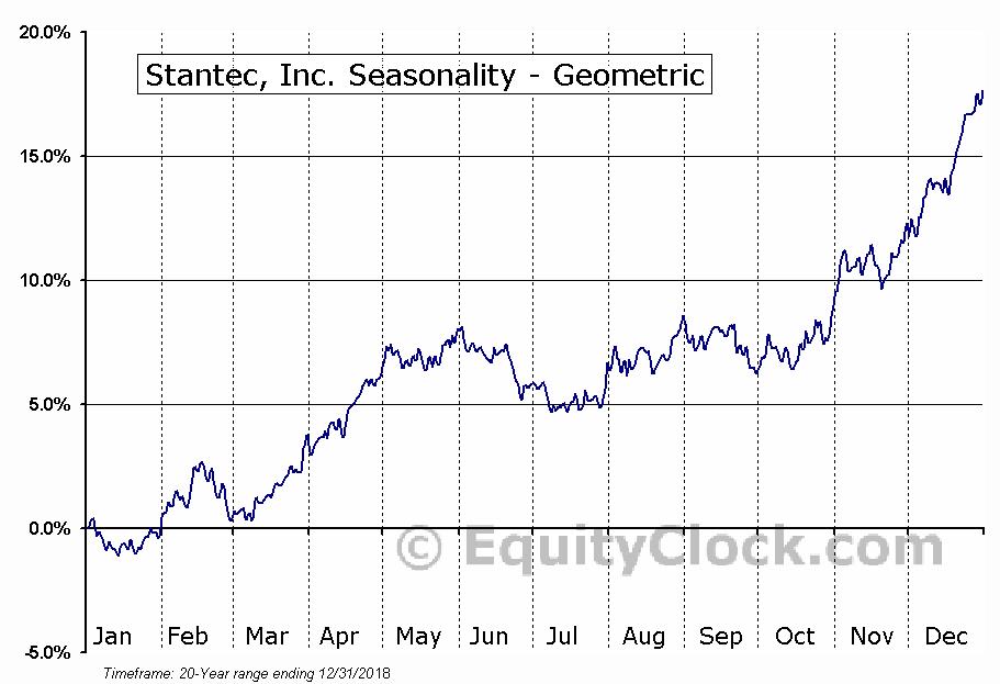 Stantec, Inc. (TSE:STN.TO) Seasonality
