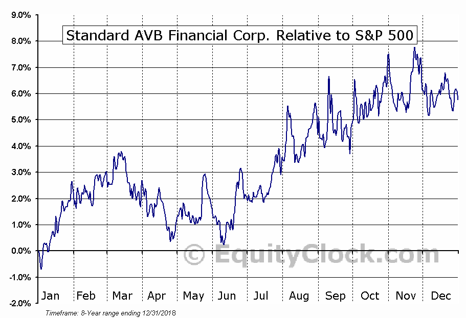STND Relative to the S&P 500