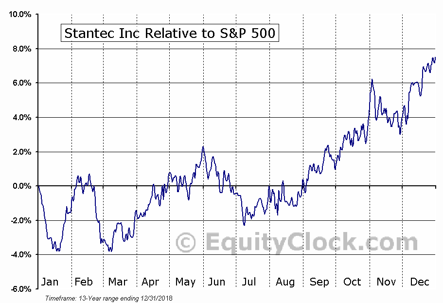 STN Relative to the S&P 500
