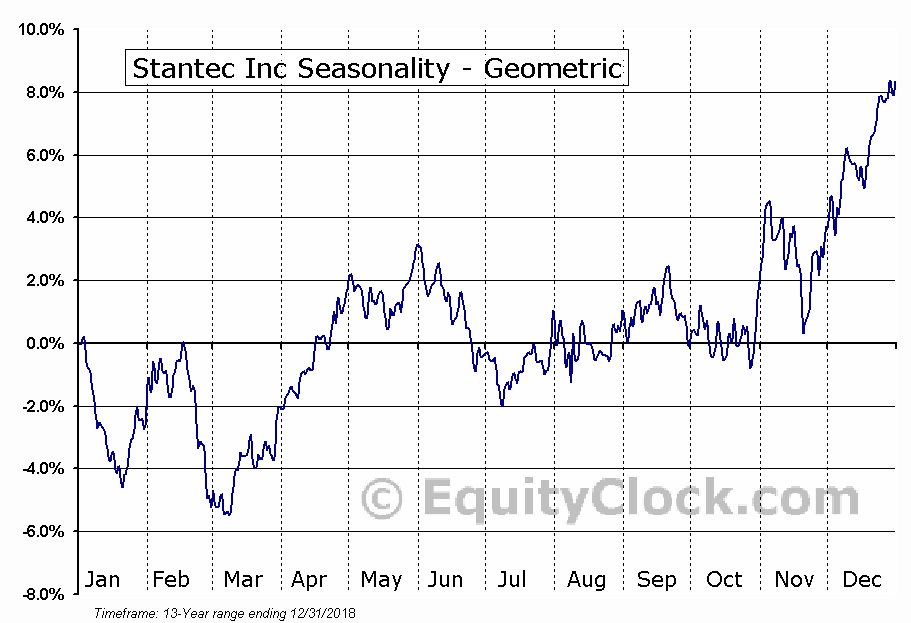Stantec Inc (NYSE:STN) Seasonality