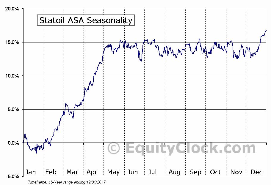 Statoil ASA (NYSE:STO) Seasonal Chart
