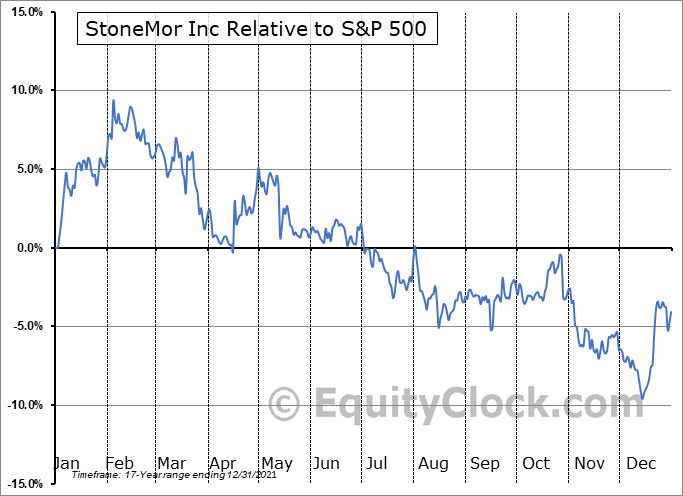 STON Relative to the S&P 500
