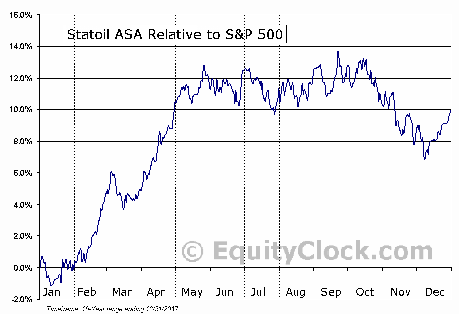 STO Relative to the S&P 500