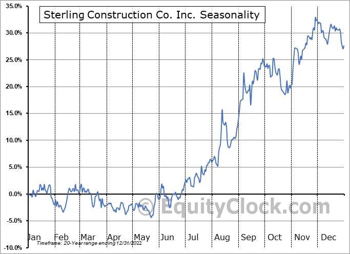 Sterling Construction Co. Inc. (NASD:STRL) Seasonality