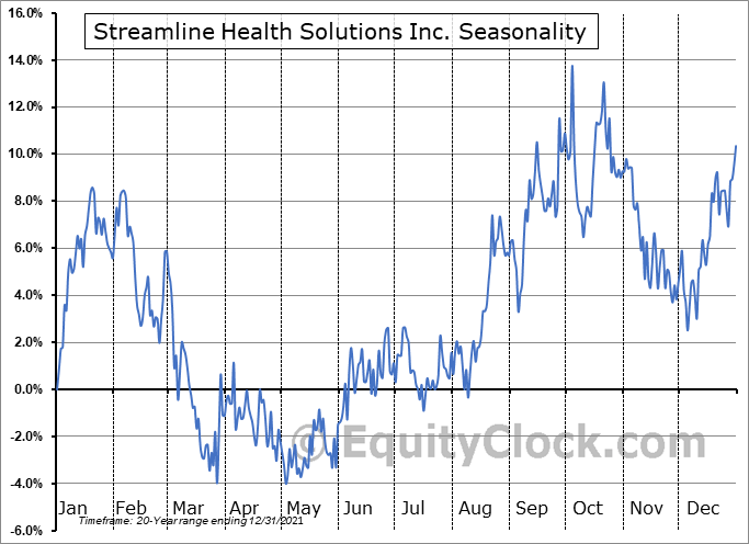Streamline Health Solutions Inc. (NASD:STRM) Seasonality