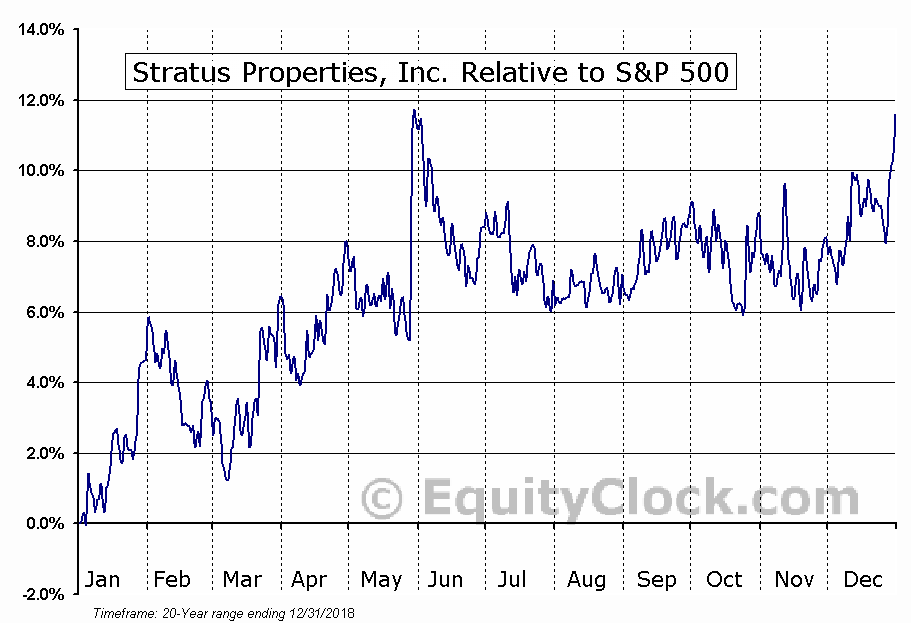STRS Relative to the S&P 500