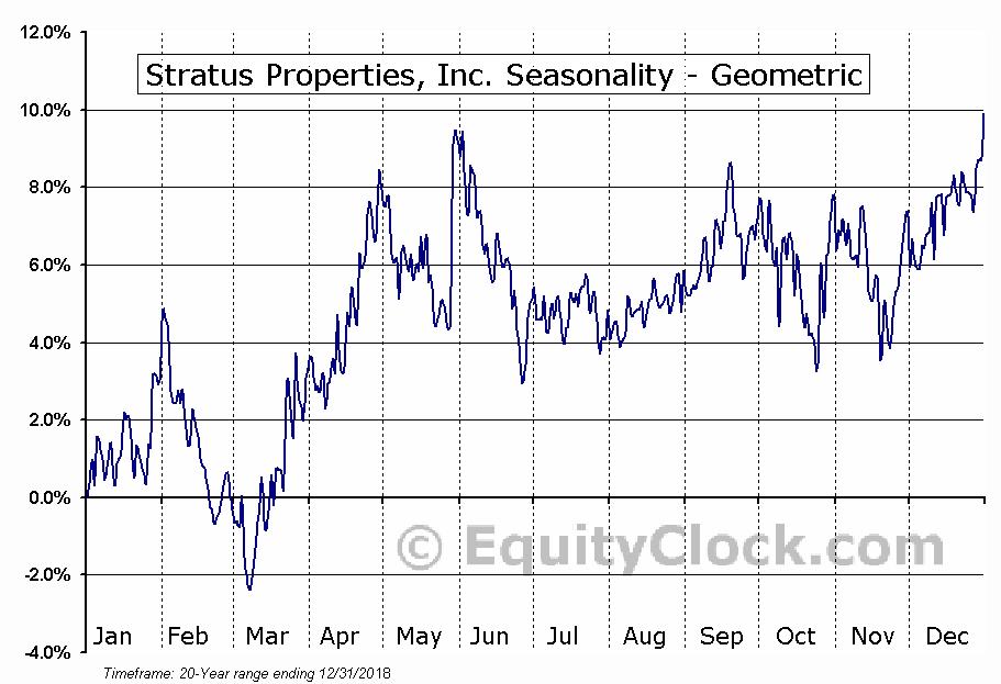 Stratus Properties, Inc. (NASD:STRS) Seasonality