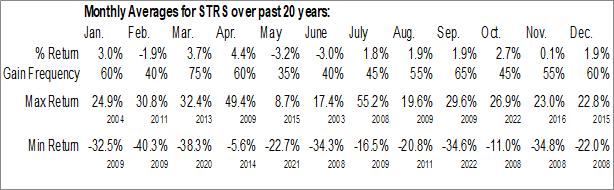 Monthly Seasonal Stratus Properties, Inc. (NASD:STRS)