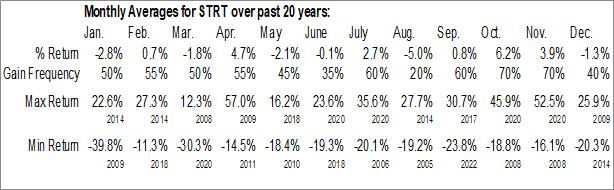 Monthly Seasonal Strattec Security Corp. (NASD:STRT)