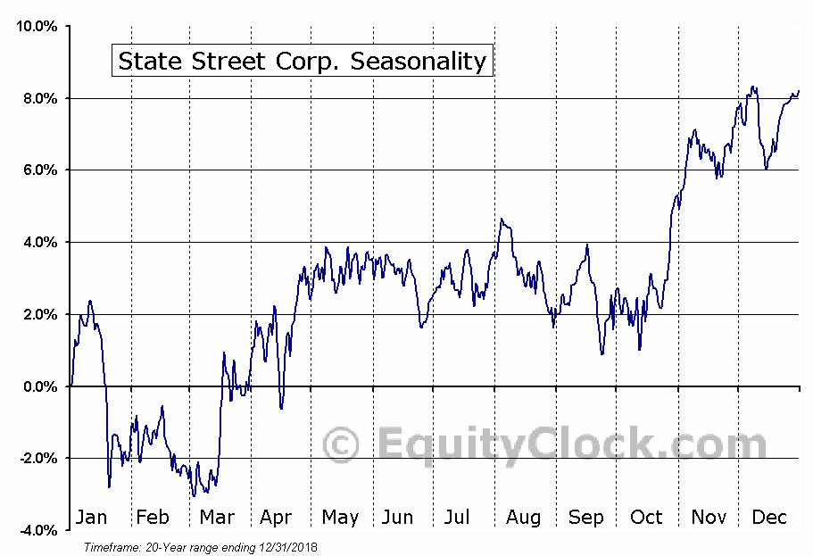 State Street Corporation (STT) Seasonal Chart