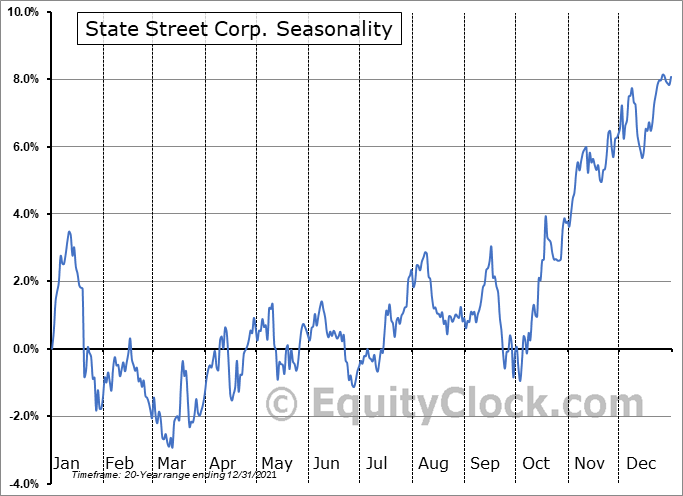 State Street Corporation Seasonal Chart
