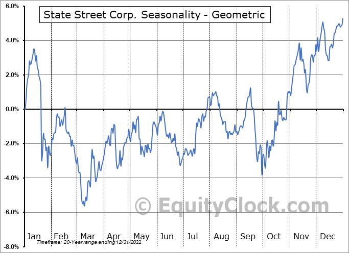 State Street Corp. (NYSE:STT) Seasonality
