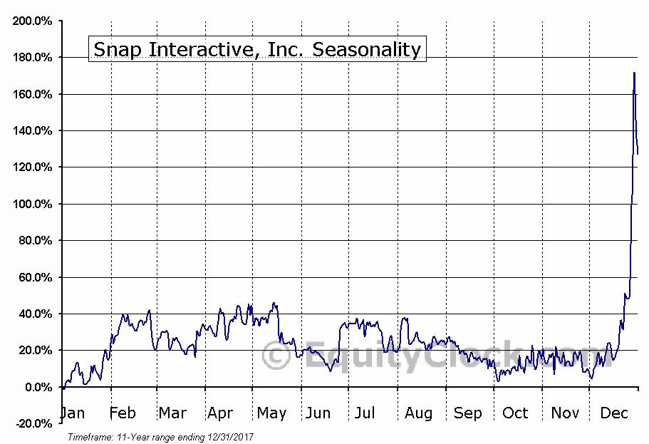 Snap Interactive, Inc  (OTCMKT:STVI) Seasonal Chart | Equity