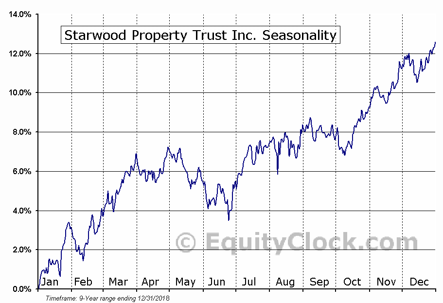 Starwood Property Trust Inc. (NYSE:STWD) Seasonal Chart