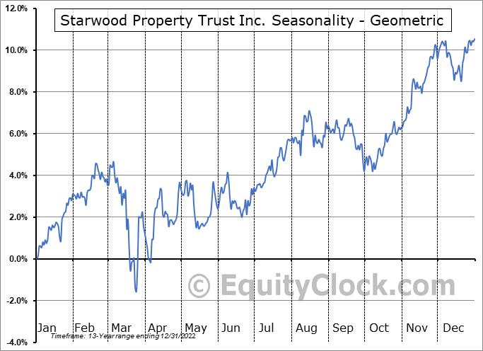 Starwood Property Trust Inc. (NYSE:STWD) Seasonality