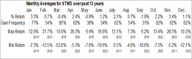 Monthly Seasonal Starwood Property Trust Inc. (NYSE:STWD)
