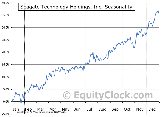 Seagate Technology PLC Seasonal Chart