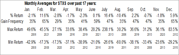 Monthly Seasonal Stereotaxis Inc. (AMEX:STXS)