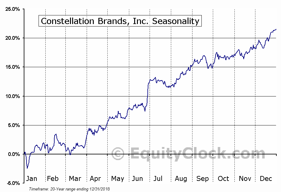 Constellation Brands Inc (STZ) Seasonal Chart